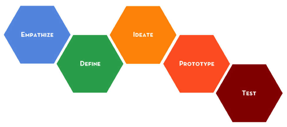 The Design Thinking Process (Source: http://dschool.stanford.edu/redesigningtheater/the-design-thinking-process/)